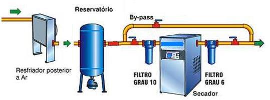 Filtro Coalescente e reduzir impurezas do ar comprimido