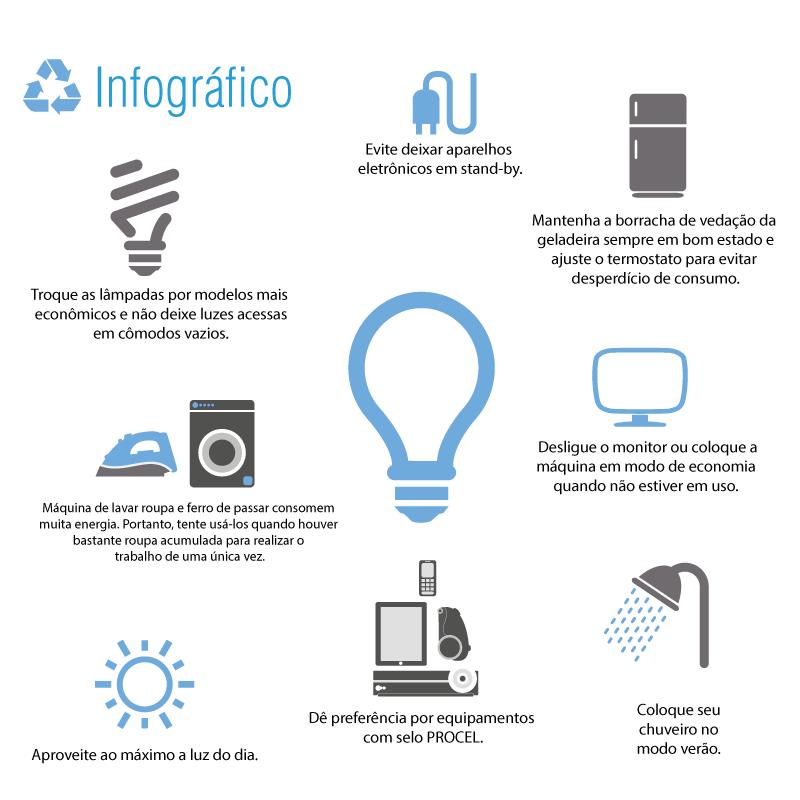 Infográfico - Economia de energia