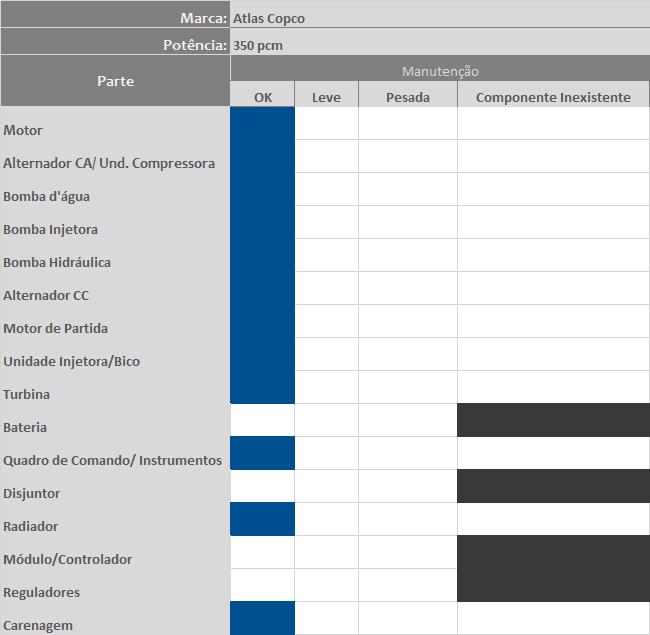 Especificações do Compressor de Ar a Diesel 350PCM 8BAR