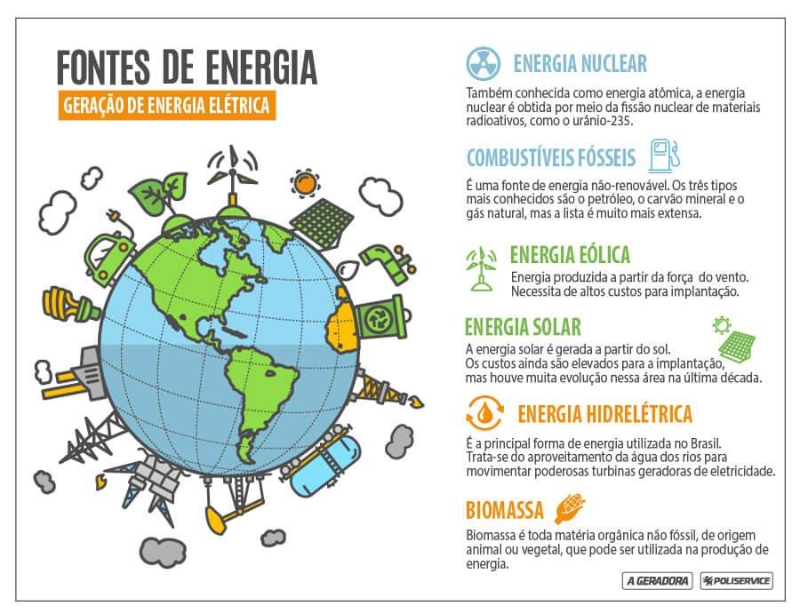 Tipos E Fontes De Geração De Energia Elétrica Blog A Geradora